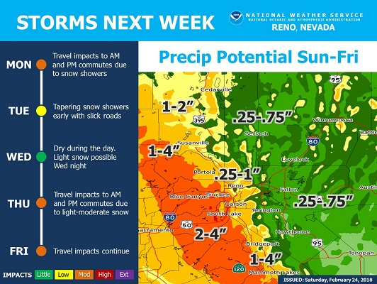 Valley rain, thunderstorms and big snow for the Sierra and foothills