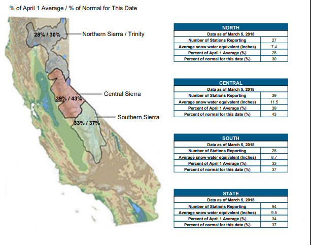 Winter Storm Dramatically Increases Sierra Snow Pack