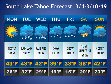 Rain and snow likely for much of the week in South Lake Tahoe