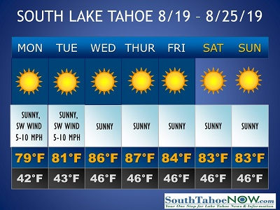Another sunny and warm week in South Lake Tahoe