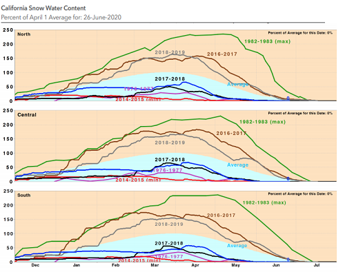 California Water Year 2020 excerpt California Snow Water Content time series graphs - image credit California D W R