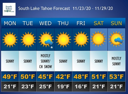 Mild days, chilly nights during the week ahead in South Lake Tahoe