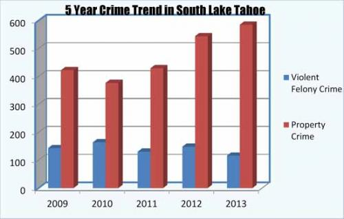 564309-south-tahoe-now-police-chart.jpg